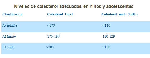 cuadro-colesterol-ninos