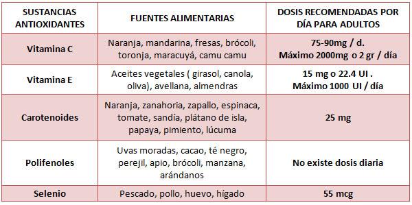 Beneficios de los alimentos antioxidantes nutricionista lima consultorio nutriyachay - Que alimentos son antioxidantes naturales ...
