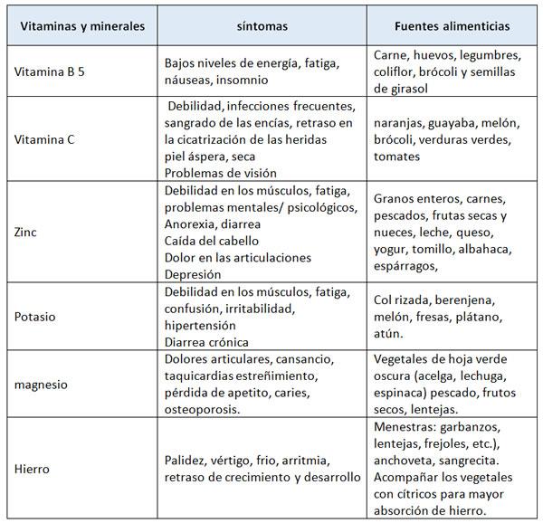 Tips para dieta acelerar metabolismo pdf