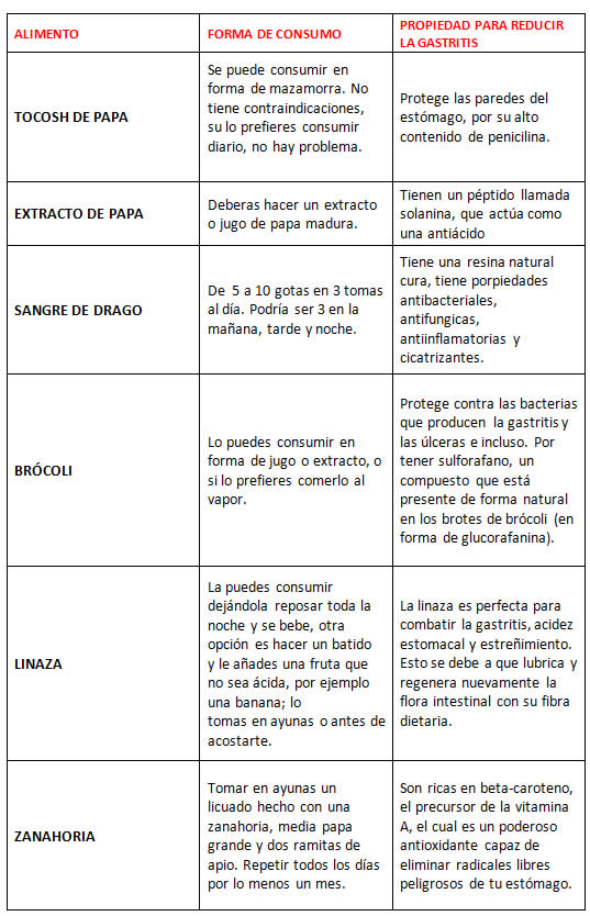 gastritis-mazamorra-tocosh-cuadro