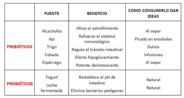 prebioticos-probioticos-cuadro