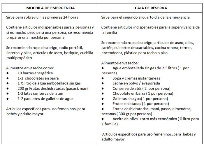 Mochila_de_emergencia-cuadro