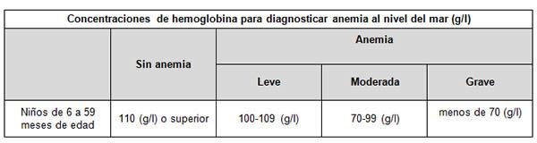 valores normales de hemoglobina en bebes de 10 meses