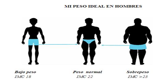peso ideal para hombre 1.75