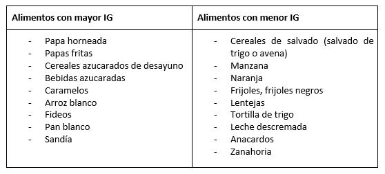 listado de alimentos de bajo indice glucemico